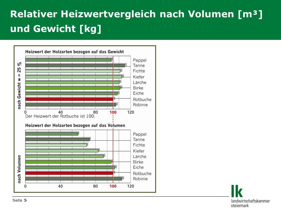 Relativer Heizwertvergleich nach Volumen [m³] und Gewicht [kg]